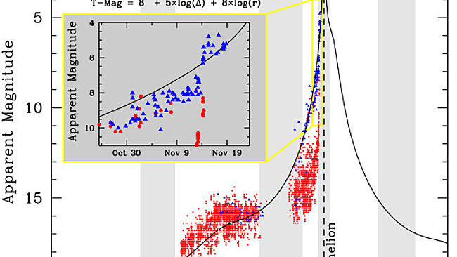 The latest light-curve for Comet ISON (compiled Nov. 19, 2013 by Matthew Knight).