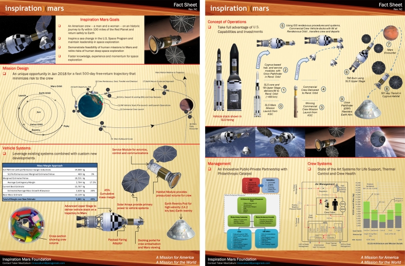 Inspiration Mars Foundation Architecture Study Fact Sheet – November 20, 2013