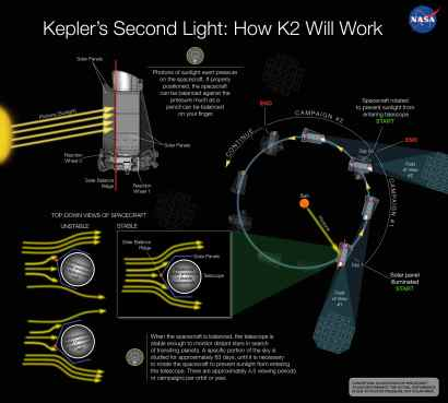 This conception illustration depicts how solar pressure can be used to balance NASA's Kepler spacecraft, keeping the telescope stable enough to continue searching for transiting planets around distant stars. Credit: NASA Ames/W Stenzel
